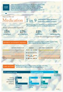 Mala praxis en el tratamiento farmacológico