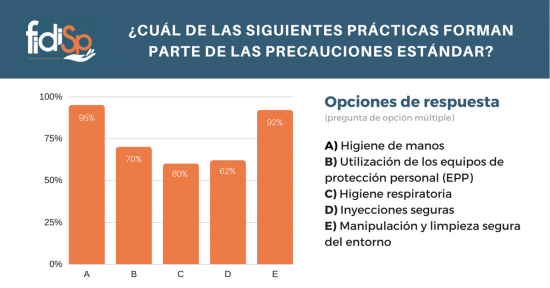 FIDISP - Protecciones estandar 1