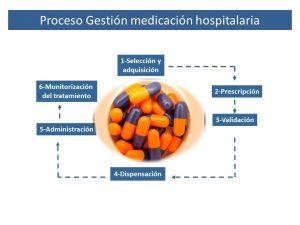 Procesos gestión medicación hospitalaria