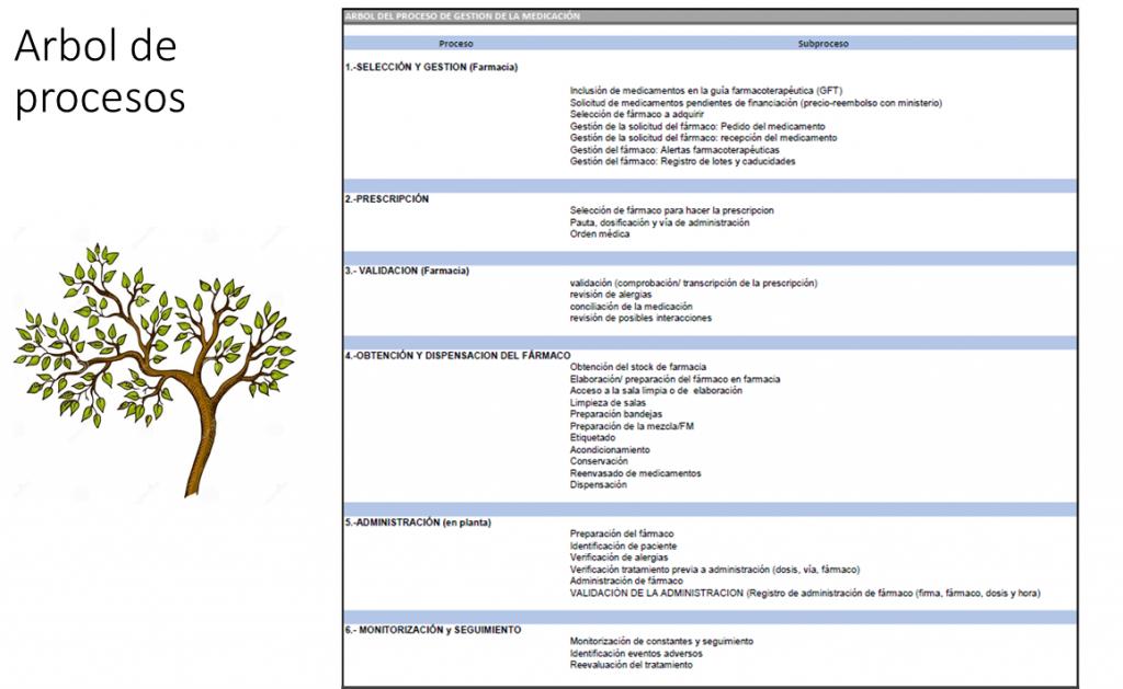 Árbol de Procesos